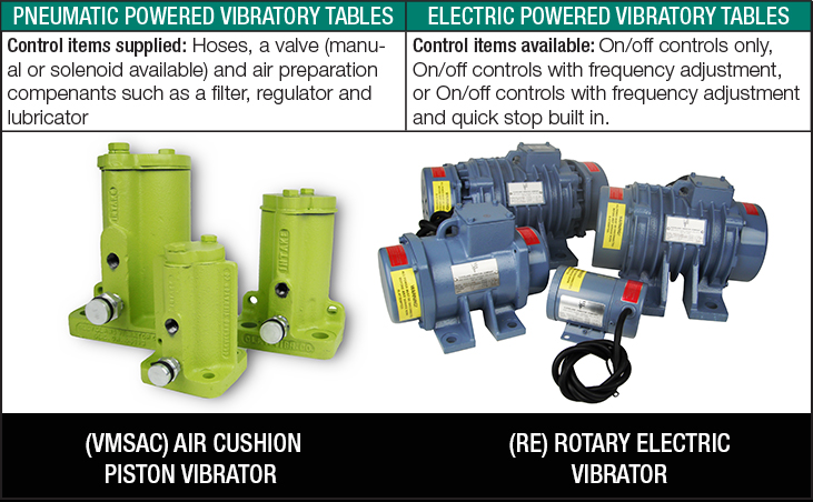 Power Supply Options for Vibratory Equipment - Cleveland Vibrator 2