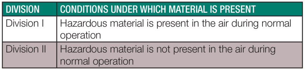 hazardous-environments-conditions-which-material-is-present-cleveland-vibrator
